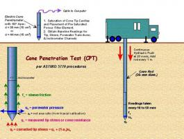 Cone penetration test