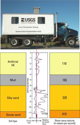 Cone penetration testing truck