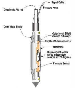 High pressure instrument