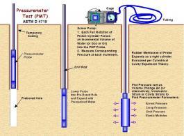 Pressuremeter Test (PMT) Procedure