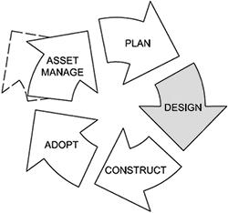 Design of earthworks