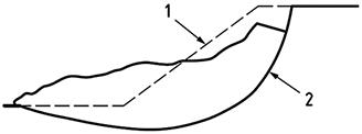 Failure mode Rotational – Non-circular