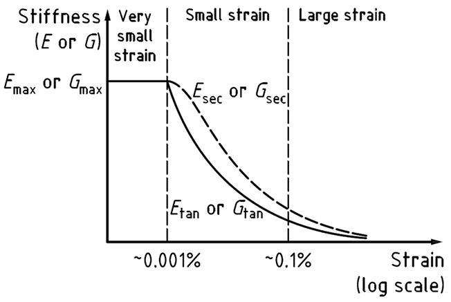 Definition of very small, small and large strain stiffnesses