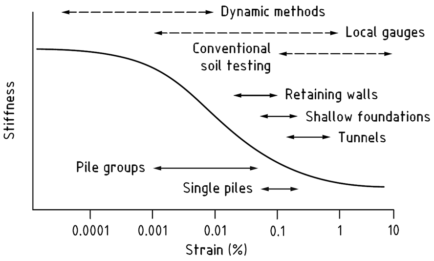 Typical strain ranges for common geotechnical constructions and laboratory tests