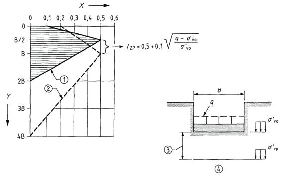 Strain influence factor diagrams