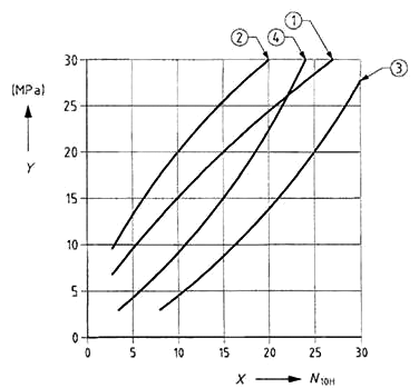 An example of correlations between the number of blows N10H and the cone penetration resistance for poorly-graded sands and for well-graded sand-gravel
