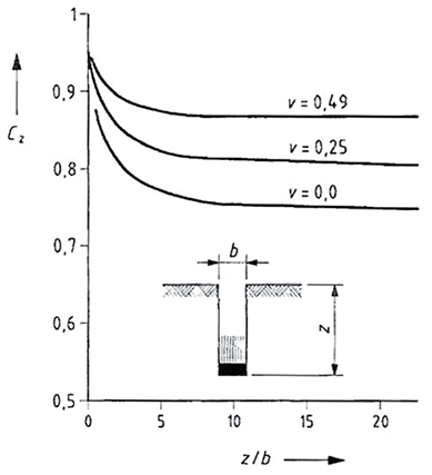 Depth correction factor Cz as a function of plate diameter b and depth z for PLT results obtained with a uniform circular load at the base of an unlined shaft