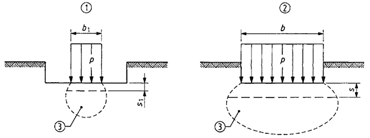 Influenced area beneath a test plate and a footing