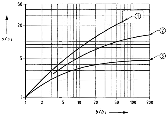 Graph for calculations of settlement based on plate loading tests