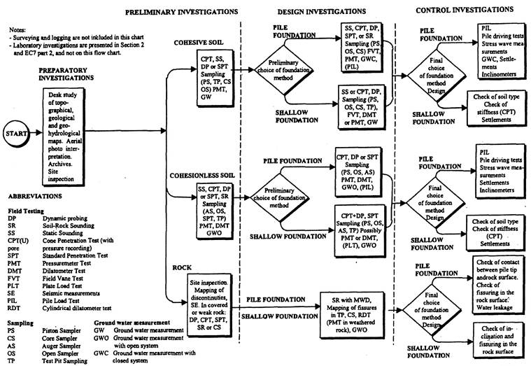 Example of a flow chart for the selection of ground investigation methods in different phases