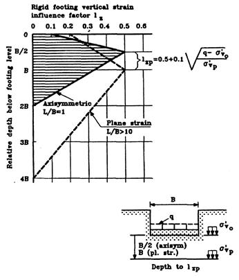 Values for strain influence factor diagrams