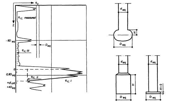 Explanation of qc;I, qc;II and qc;III