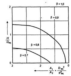 Pile point shape factor
