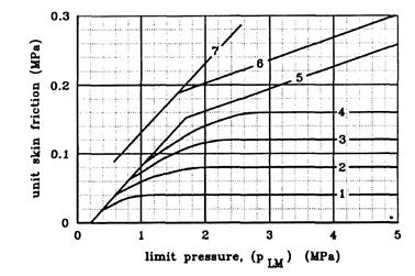 Unit shaft resistance for axially loaded piles