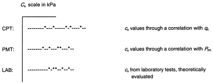 Concept of derived values