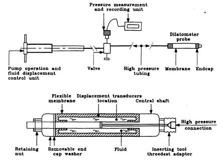The main components of a dilatometer apparatus in rocks