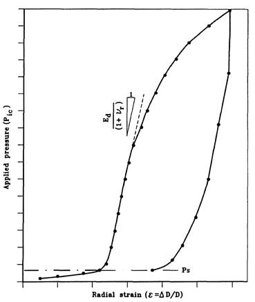Definition of dilatometric modulus