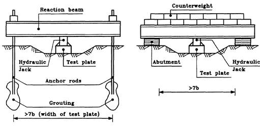 System for load application