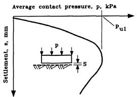 Relation between applied contact pressure and settlement for a plate founded on sensitive clay, or dense sand