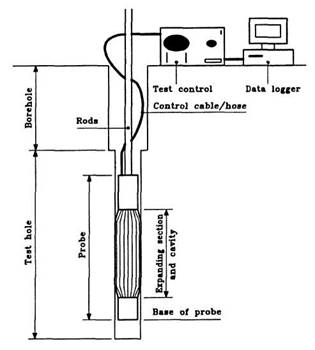 Key features of a pressuremeter