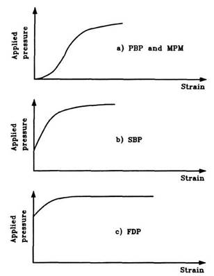 Forms of pressuremeter curves