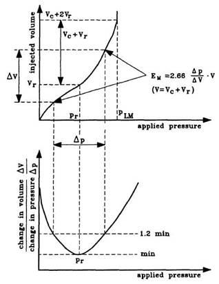 Interpretation of EM and plm for an MPM test