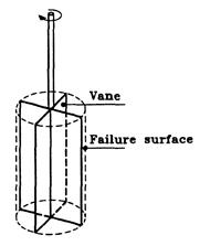 Assumed failure surface for standard vane