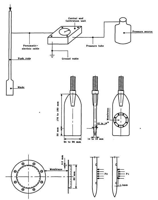 Dilatometer equipment and definition of calculated in situ soil pressure