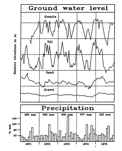 Groundwater fluctuations in different kinds of ground compared to the precipitation