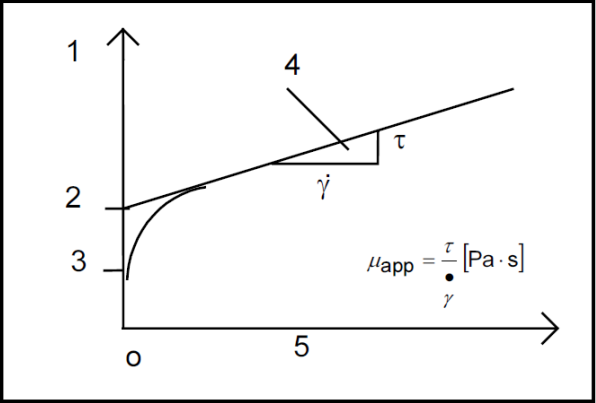 Definition of rheological parameters for a Bingham fluid (plastic)
