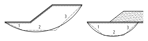 The axial column load in the active zone increases their bending and shearing resistance - In the passive zone the columns may even rupture in tension