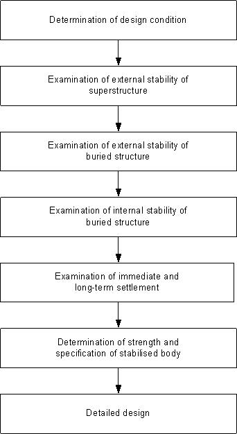 Flow of Japanese design procedure for block type stabilisation