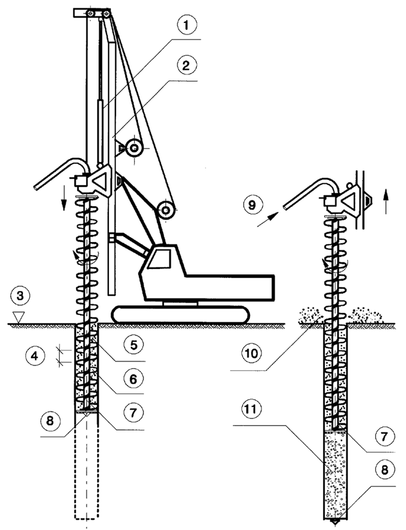 Continuous flight auger drilling