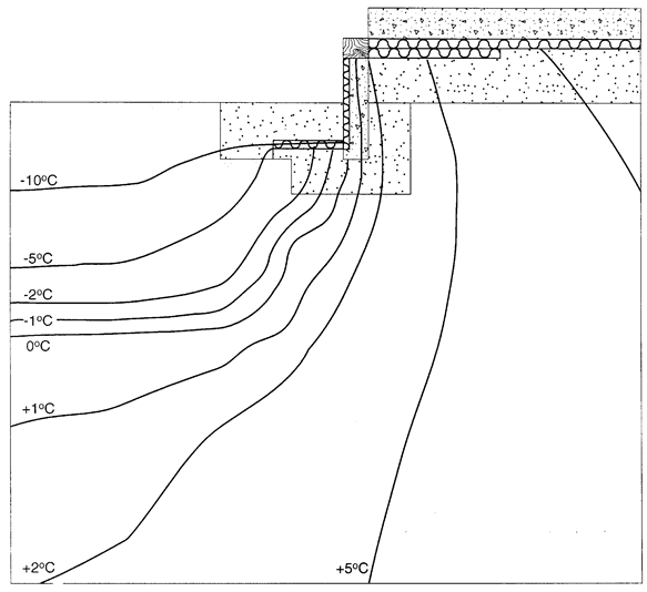 Illustration of isotherms in the ground near a foundation