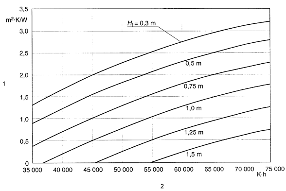 Thermal resistance of ground insulation along walls