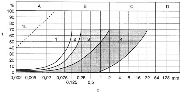 Estimation of frost susceptibility of the basis of grain size distribution
