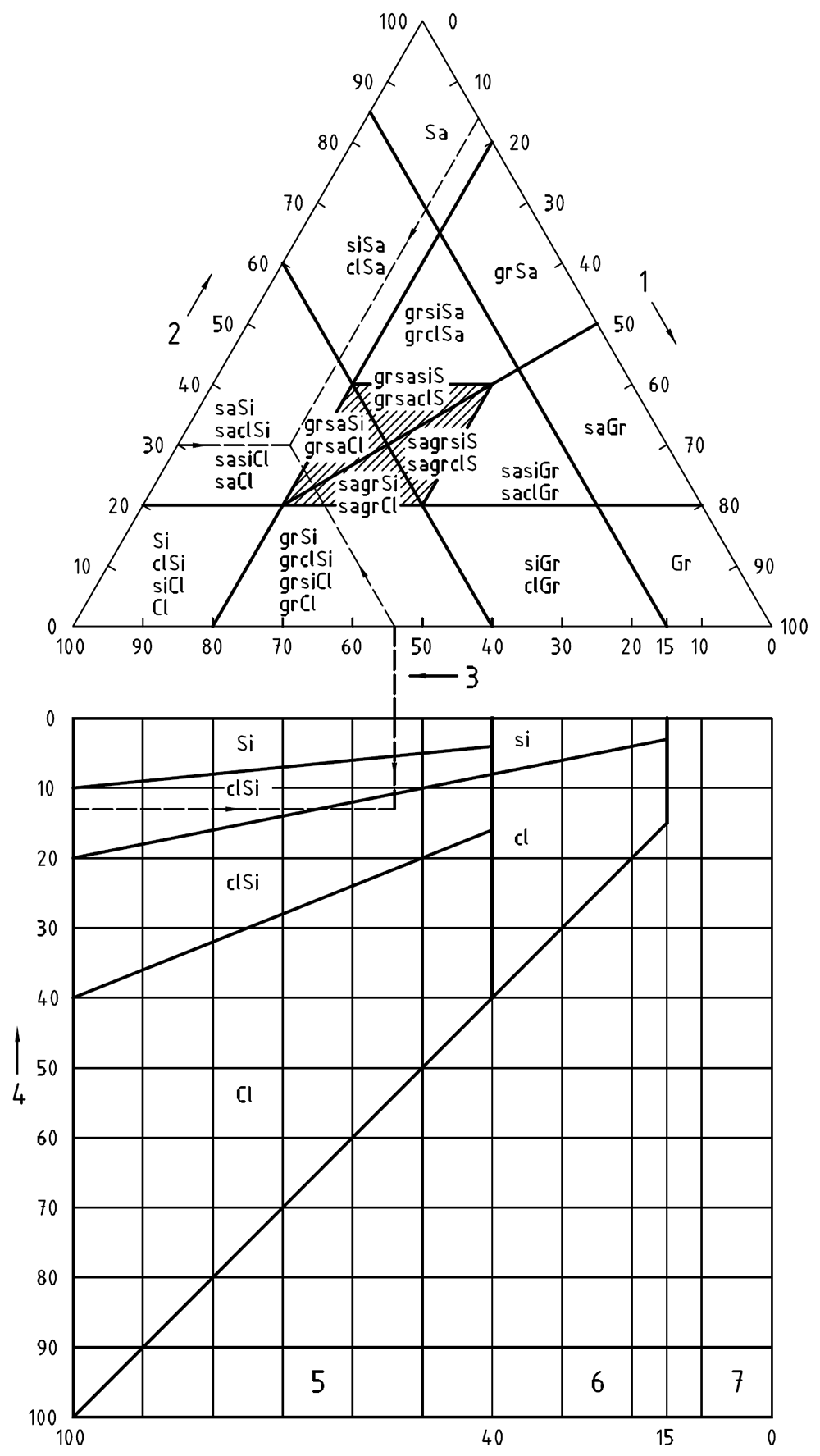 Classification of soils, based on grading alone