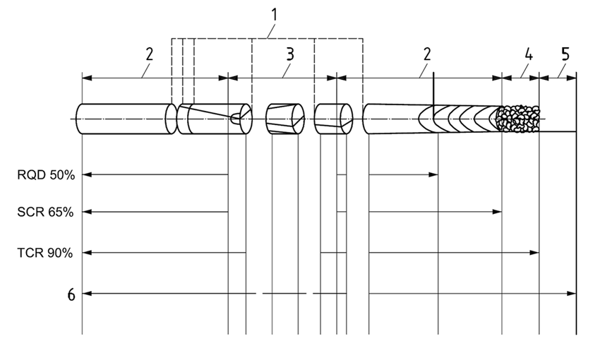 Application of fracture state terms for rock cores