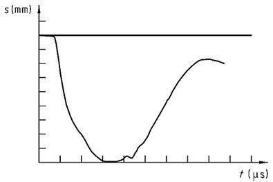 Axial deformation