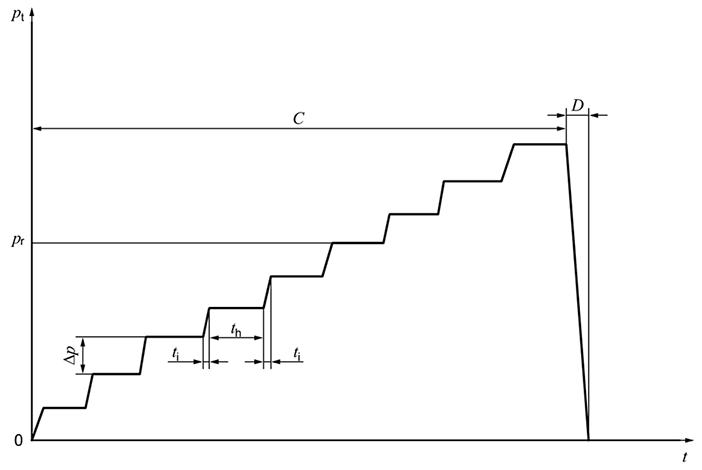 Loading programme for a Ménard pressuremeter test