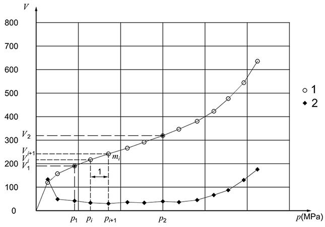 Plot of a Ménard pressuremeter test