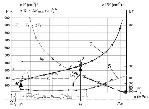Pressuremeter test curve analysis—Example