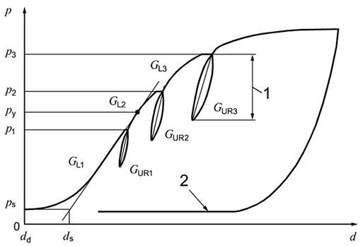 Shear moduli GFDT in procedure B