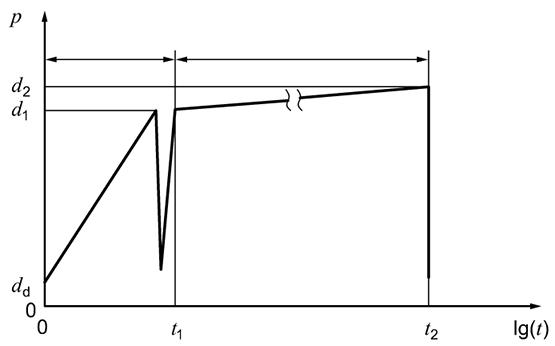 Displacement versus time