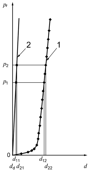 Determination of the membrane compression coefficient
