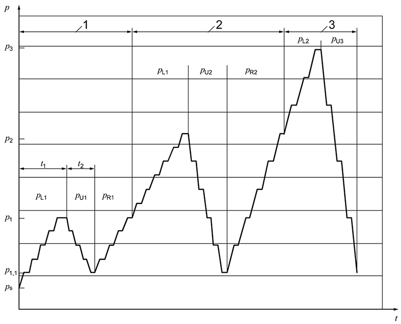 Example of loading test programme procedure B