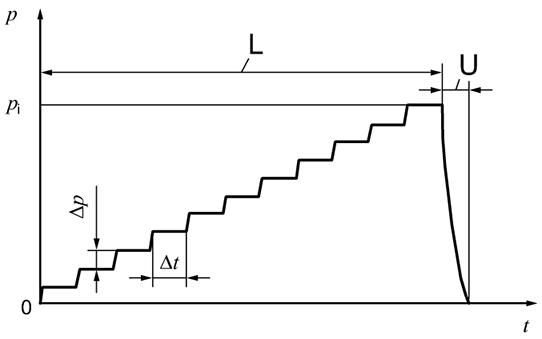 Example of loading test programme procedure C